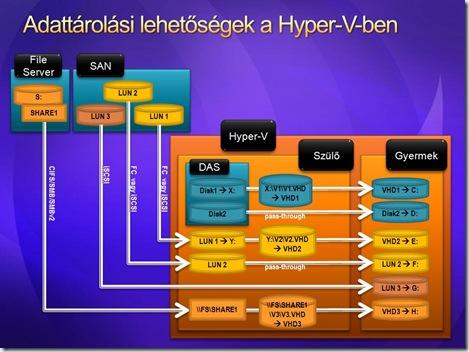 Hyper-V disks